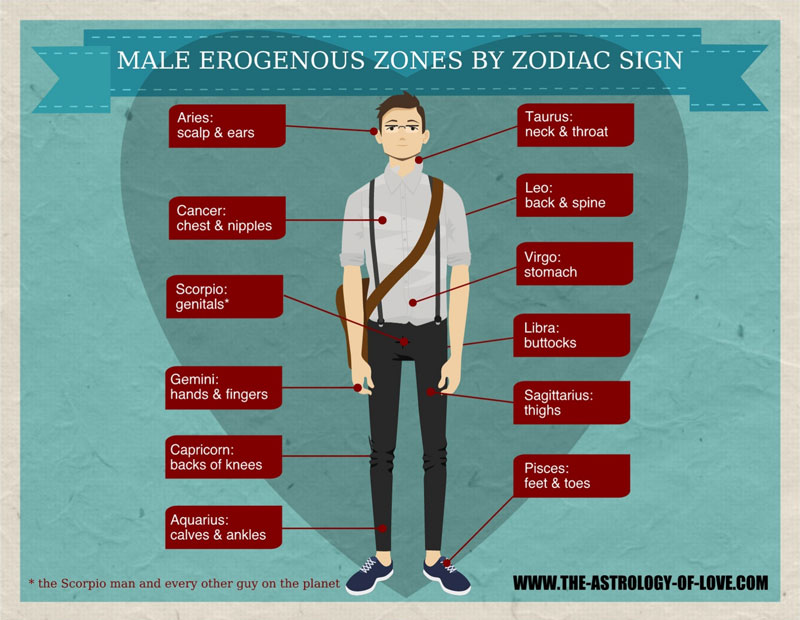 Male Erogenous Zones by Zodiac Sign