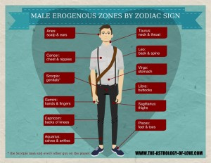 Male Erogenous Zones by Star Sign Inforgraphic